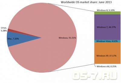 Windows 8 обошла Vista по популярности